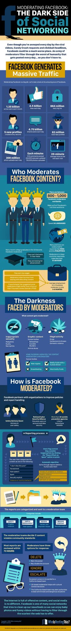 Infographic: Hidden Facts About How Facebook Is Moderated - DesignTAXI.com