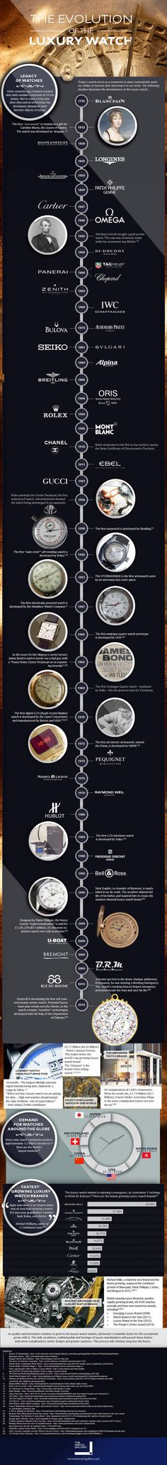 Evolution of the Luxury Watch [Inforaphic] Richard Mille might be a relatively new brand in the universe of luxury watches, but its growth in 2012 surpassed the combined values of four other high-end brands like the giant Cartier. However, nu… Dream Watches, Fine Watches, Luxury Watches, Cool Watches, Watches For Men, Female Watches, Men's Watches, Nato Armband, Herren Chronograph