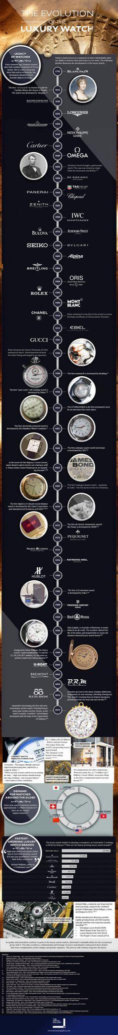 La evolución de los relojes de lujo #infographic