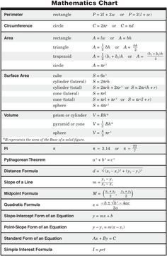 11th Grade Physics Formula Chart http://ritter.tea.state.tx.us/student ... Mehr zur Mathematik und Lernen allgemein unter zentral-lernen.de