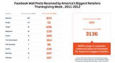Social Media Customer Service: Brands Respond More On Twitter