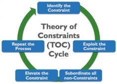The theory of constraints is a method of determining the factor that limits a certain process. This limiting factor is referred to as constraint. In manufacturing, constraints are also known as bottlenecks.In every goal, there are components that...
