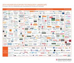 Higher Ed tech landscape