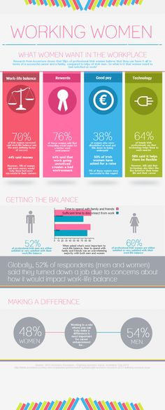 Bailey- a cool infographic for stats What Women Want, Info Graphics, Information Design, Work Life Balance, Working Woman, Workplace, Madness, Fun Facts, Career