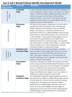 This chart allows for an easier undertanding of the Racial/cultural identity Development Model. It covers all 5 stages and gives a detailed description of each one. Social Work Exam, Forensic Psychology, Psychology Studies, Human Growth And Development, Identity Development, Career Development, Gestalt Therapy, Counseling Techniques, Exams Tips