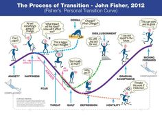 John Fisher (Leicester University) is a well-respected business psychologist whose work on constructivist theory in relation to service provision organisations produced a model in 1999 of personal . Professional Development, Self Development, Personal Development, Professional Attire, Life Coach Training, Process Improvement, Marca Personal, Scholarships For College, Business Management