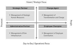 Image result for hr strategic business partner