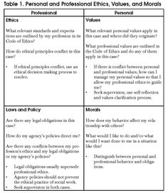 """What is an ethical dilemma in social work? This article explains the 3 conditions present in true ethical dilemmas, and the different between a pure ethical dilemma and a complicated situation or """"approximate"""" dilemma."""