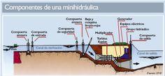 Central minihidráulica