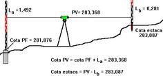 Cota de un punto B, conocida la cota del punto anterior A