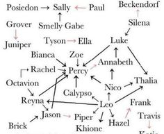 Relationships in the Percy Jackson series