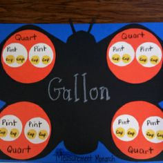 """I was tired of the ol' """"Gallon Guy"""" measurement activity for teaching conversions.  I saw this on a poster...they came out cute."""