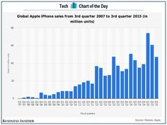 Here's the number everybody will be waiting for on Apple's earnings call tomorrow (AAPL)