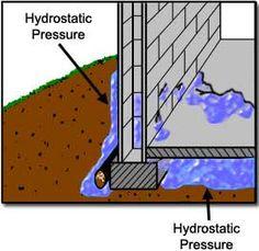 basement leak repair vancouver leaky basement repair vancouver home