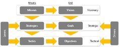 BMM http://enterprisearchitects.com/wp-content/uploads/2013/09/Hybridised-Business-Motivation-Model-Used-in-EA.png