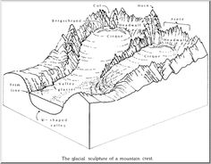 As the cliffs on opposite sides of a ridge are quarried
