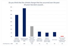 https://www.washingtonpost.com/news/capital-weather-gang/wp/2016/03/24/meteorologists-overwhelmingly-conclude-climate-change-is-real-and-human-caused/