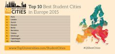Which are the Top 10 Best Student Cities in Europe? Check out the full tables, out now: http://www.topuniversities.com/city-rankings/2015#sorting=rank+custom=rank+order=desc+search= #QSBestCities #infographic