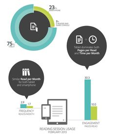 How Smartphones and Tablets are Changing Higher Education via EdTech
