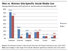 Women Are 8% More Likely To Use Social Networking Sites; Reddit Is Only Male-Dominated Social Site