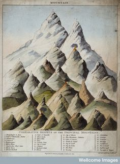 Geology: comparative heights of mountains, with a pyramid for scale. Coloured engraving by S. Hall, 1817.