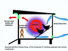 Chicken Coop Ventilation