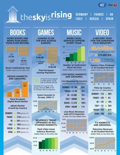 The Sky Is Rising - a regional study of the entertainment industries in Germany, France, the UK, Italy, Russia and Spain. Music Industry, News Online, Book Publishing, Digital Marketing, Music Videos, Spain, Germany, Europe, Social Media