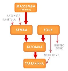 Kizomba evolution