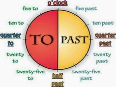 Blog de los niños. Games to learn how to TELL THE TIME in English for kids.
