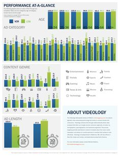 State of US Online #Video Advertising [Infographic]