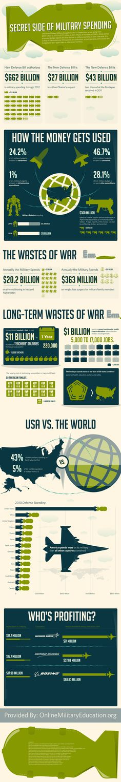 "Okay kids... here are the numbers. Agree/disagree with some of the wording and interpretation, but the reality is overwhelming: we are a warmongering people. Do we really need to spent more on our ""defense"" than all other countries combined?"