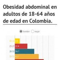 Chart: Obesidad abdominal en adultos de 18-64 años de edad en Colombia.