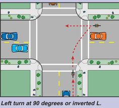Negotiating Complex Intersections by Bicycle: Prospect and Shields in Fort Collins - Use a Box Turn (known as Hook Turn in many other countries).