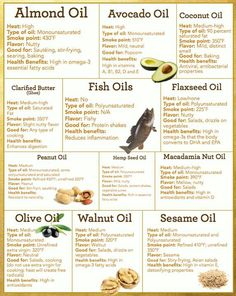 Healthy Oils & Heating Points