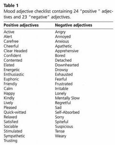 positive personality adjectives table resized psychology adjectives