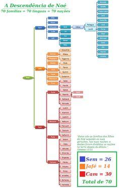 Ame a Bíblia: Os Descendentes de Noé: 70 famílias, 70 línguas, 70 nações