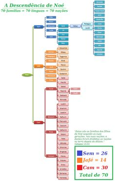 Ame a Bíblia: Os Descendentes de Noé: 70 famílias, 70 línguas, 70 nações Gospel Bible, Bible Study Notebook, Bible Illustrations, Bible Notes, Bible Activities, Jesus Freak, Torah, Christen, Word Of God