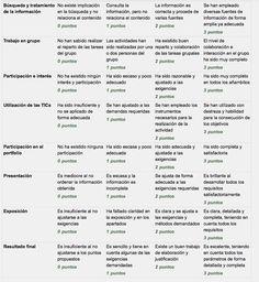Innovación educativa: Diseño de rúbrica de evaluación