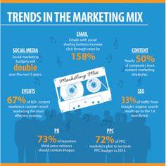 Marketing Trends 2014 - 2015