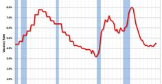Calculated Risk: Reis: Apartment Vacancy Rate increased in Q1 to 4.5%.