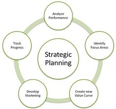 An Overview of Business Strategic Planning http://www.imuurme.com/business/an-overview-of-business-strategic-planning Career in strategic planning revolves around helping a corporation design a path towards growth and profit amidst the consistent changes and competition.