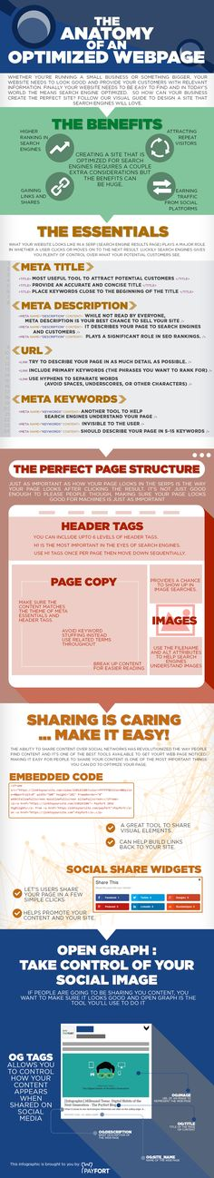 The Anatomy Of An Optimized Webpage via http://www.payfort.com/blog/wp-content/uploads/2016/02/PYF_EN_Anatomy_Optimized_Webpage_Final-1.jpg...