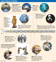 Japan's history of robotics