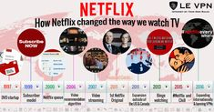 How Netflix has changed the way we watch TV. Netflix Users, Netflix Hacks, Netflix Streaming, Watch Netflix, We Watch, World Watch, Fact Of The Day, Video On Demand
