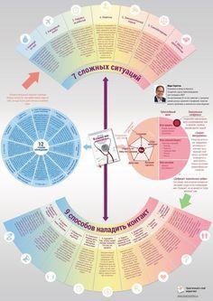 """Инфографика по мотивам бестселлера """"Я слышу вас насквозь"""". Just-Listen_Mind-map.jpg (3508×4961)"""