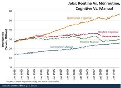 Artificial Intelligence eating Routine Jobs since the nineties. #AI #FutureWork