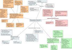 Dissociative Disorders - A Mind Map
