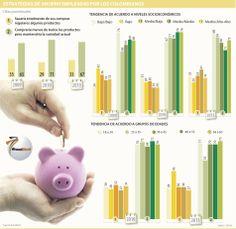 Estrategias de ahorro empleadas por los colombianos #Financiero