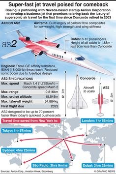 Plane Crafts, Boeing Aircraft, Air Fighter, Vintage Air, Civil Aviation, Concorde, Air Travel, Warfare, Carbon Fiber