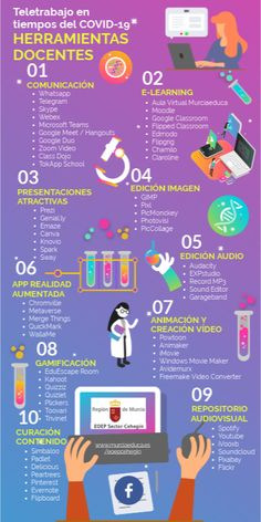 Descubre más acerca de Herramientas teletrabajo docente ✌️ - Proceso temporal Teacher Tools, Teacher Hacks, Educational Websites, Educational Technology, Teaching Skills, Teaching Resources, Apps For Teachers, Learning Theory, E Learning